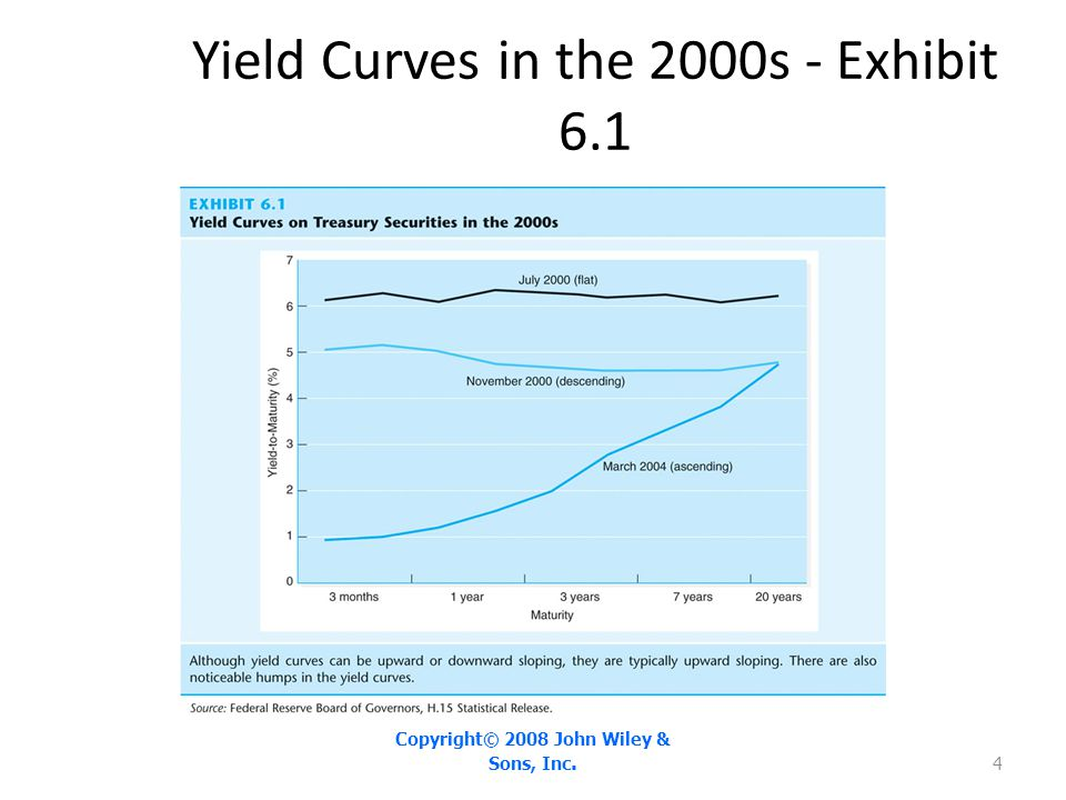 Market Segmentation Theory Investors are risk averse, who have maturity preferences by investors may affect security prices (yields), explaining variations in yields by time.