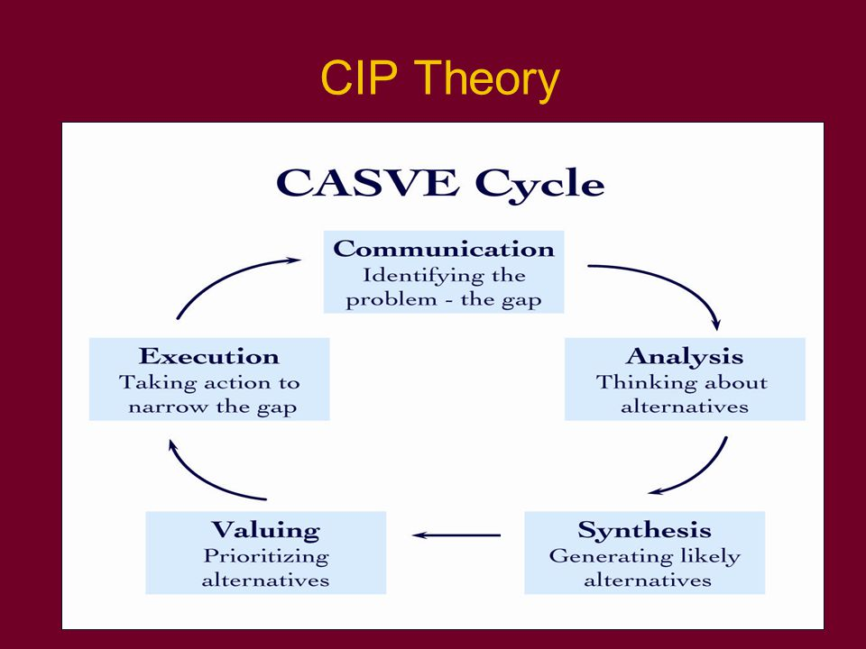 CIP in Practice CIP focus is on creating a learning event Goal: clients learn how to solve career problems and make decisions CIP approach can be easily explained to clients
