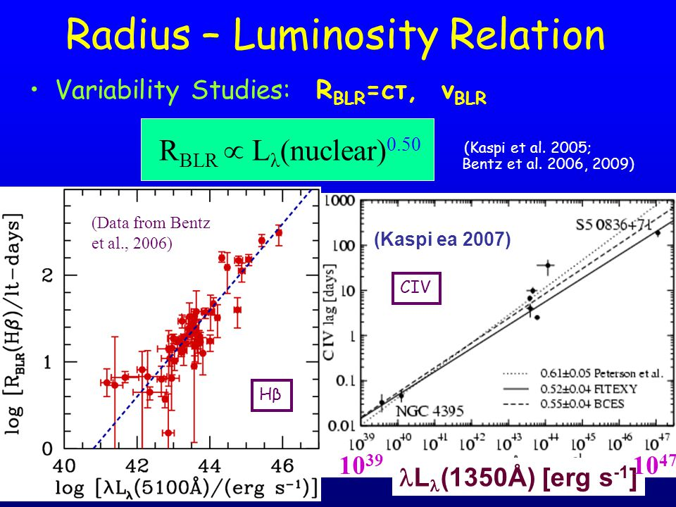 Radius – Luminosity Relation Variability Studies: R BLR =cτ, v BLR (Kaspi et al. 2005; Bentz et al. 2006, 2009) R BLR  L λ (nuclear) 0.50 (Data from