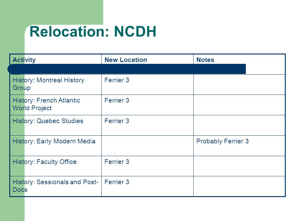 Relocation: NCDH ActivityNew LocationNotes History: Montreal History Group Ferrier 3 History: French Atlantic World Project Ferrier 3 History: Quebec StudiesFerrier 3 History: Early Modern MediaProbably Ferrier 3 History: Faculty OfficeFerrier 3 History: Sessionals and Post- Docs Ferrier 3