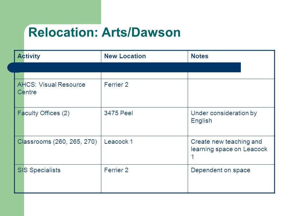Relocation: Arts/Dawson ActivityNew LocationNotes AHCS: Visual Resource Centre Ferrier 2 Faculty Offices (2)3475 PeelUnder consideration by English Classrooms (260, 265, 270)Leacock 1Create new teaching and learning space on Leacock 1 SIS SpecialistsFerrier 2Dependent on space
