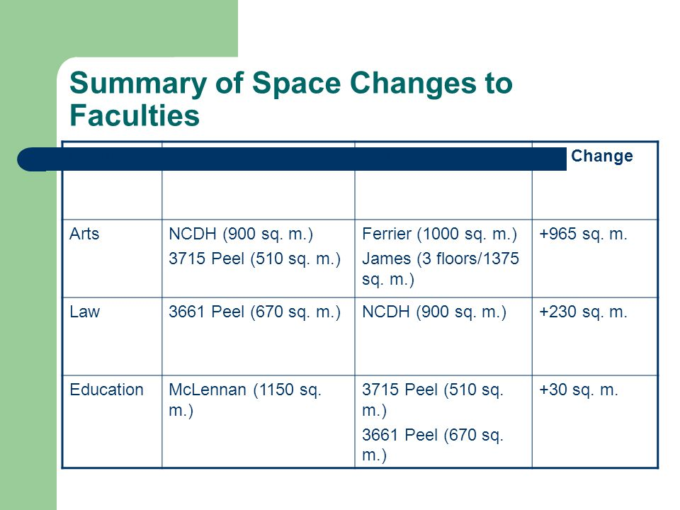 Summary of Space Changes to Faculties FacultyLossGainNet Change ArtsNCDH (900 sq.