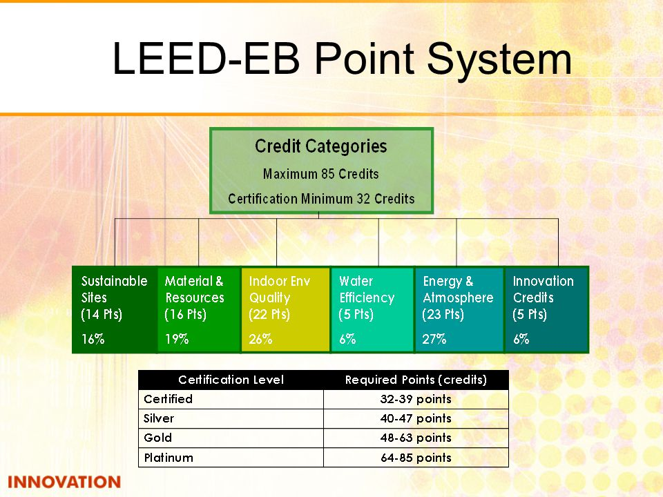 LEED-EB Point System