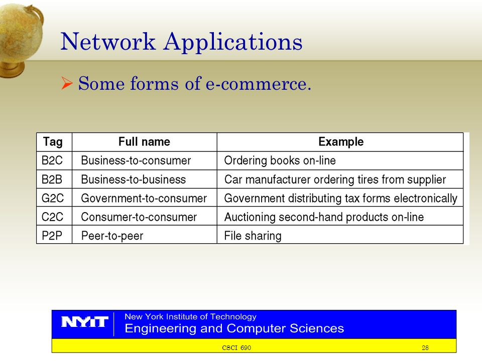 CSCI 690 28 Network Applications  Some forms of e-commerce.