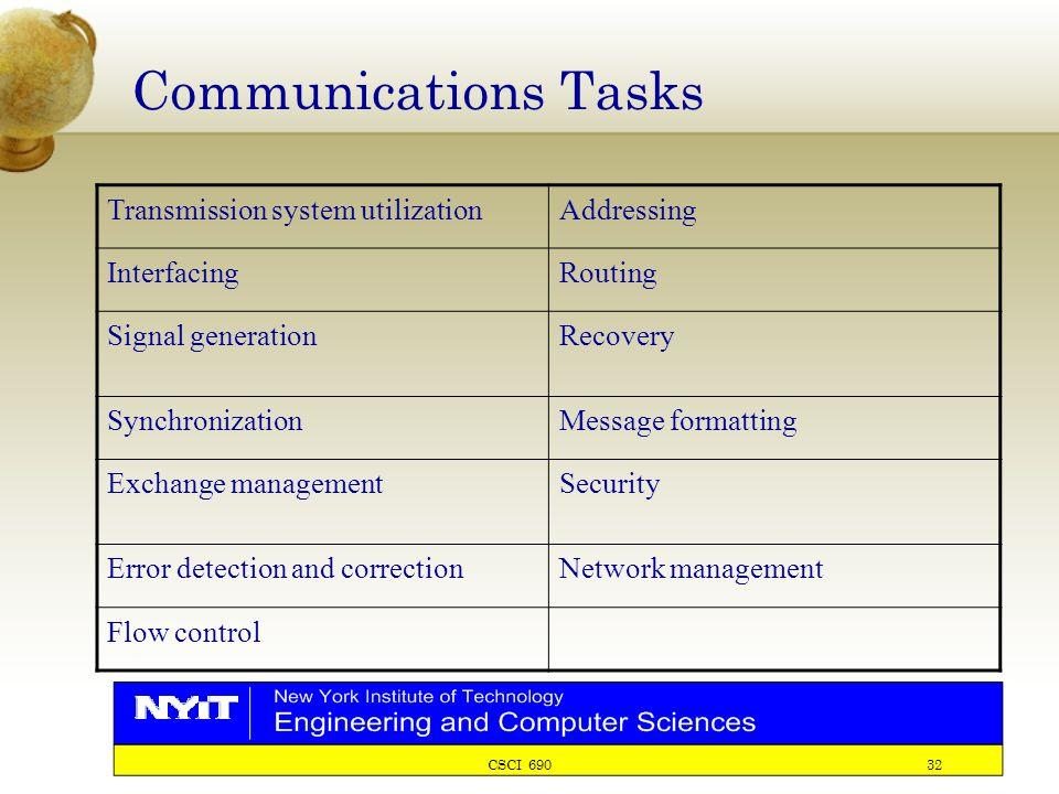 CSCI 690 32 Communications Tasks Transmission system utilizationAddressing InterfacingRouting Signal generationRecovery SynchronizationMessage formatting Exchange managementSecurity Error detection and correctionNetwork management Flow control