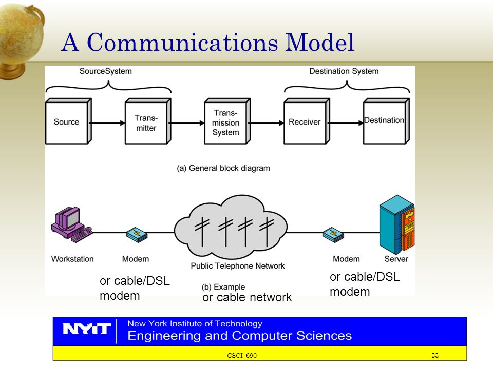 CSCI 690 33 A Communications Model or cable/DSL modem or cable network