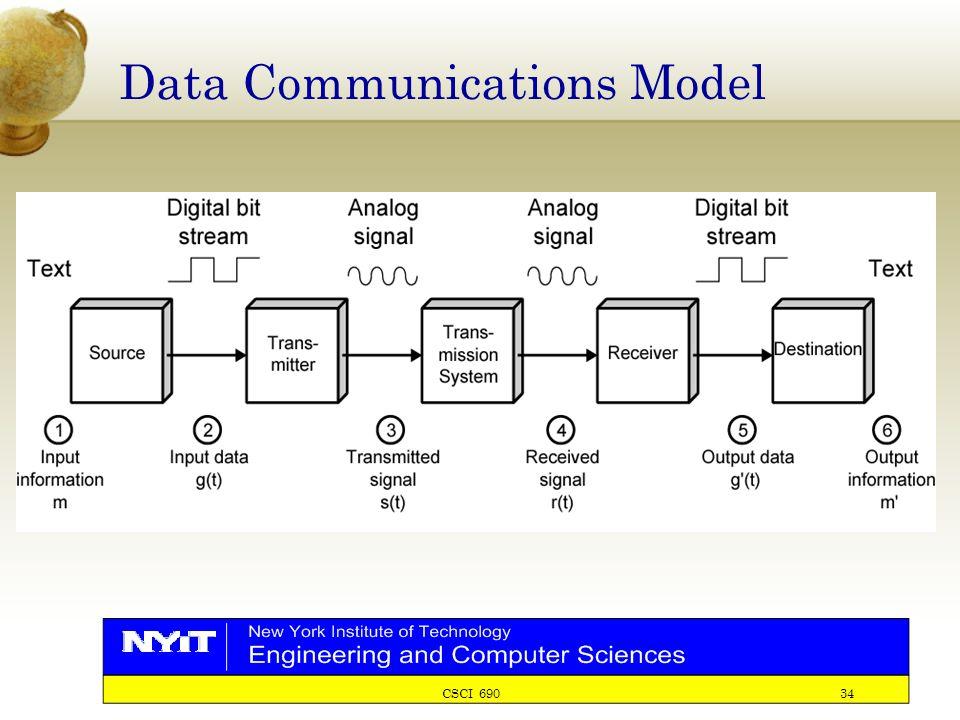CSCI 690 34 Data Communications Model
