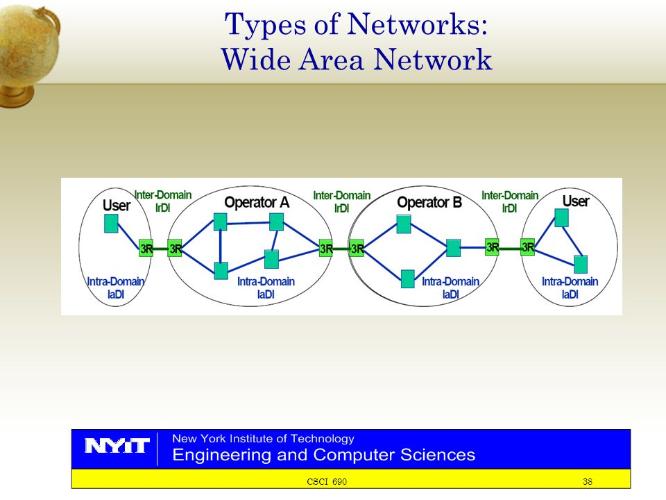 CSCI 690 38 Types of Networks: Wide Area Network