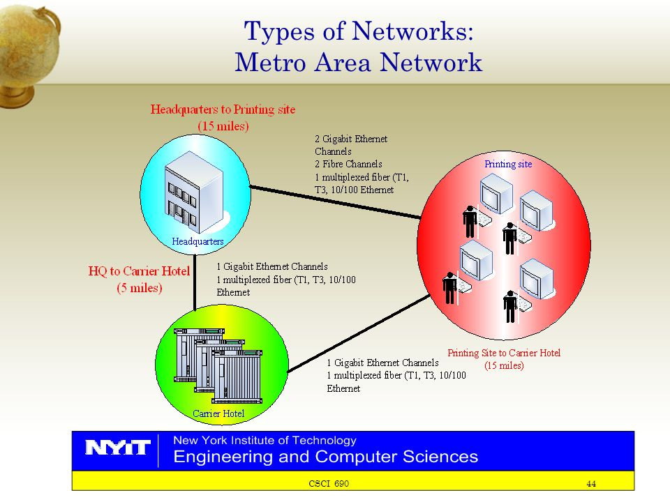 CSCI 690 44 Types of Networks: Metro Area Network