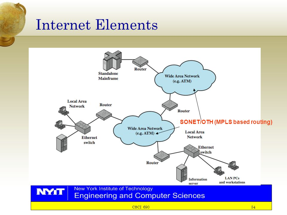 CSCI 690 54 Internet Elements SONET/OTH (MPLS based routing)