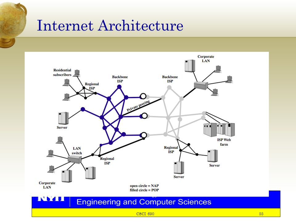 CSCI 690 55 Internet Architecture