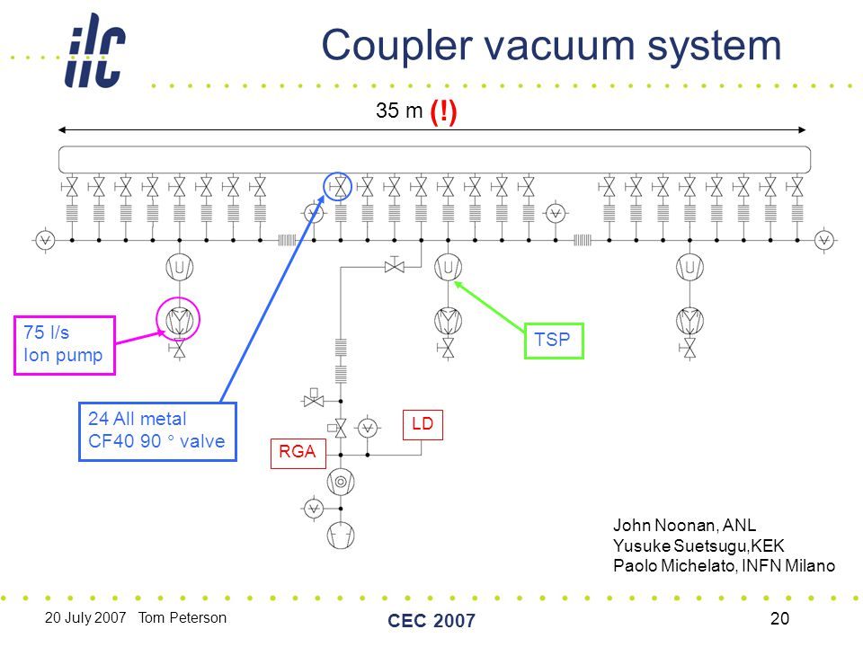 20 July 2007 Tom Peterson CEC 2007 20 Coupler vacuum system 35 m (!) 24 All metal CF40 90 ° valve LD RGA 75 l/s Ion pump TSP John Noonan, ANL Yusuke Suetsugu,KEK Paolo Michelato, INFN Milano