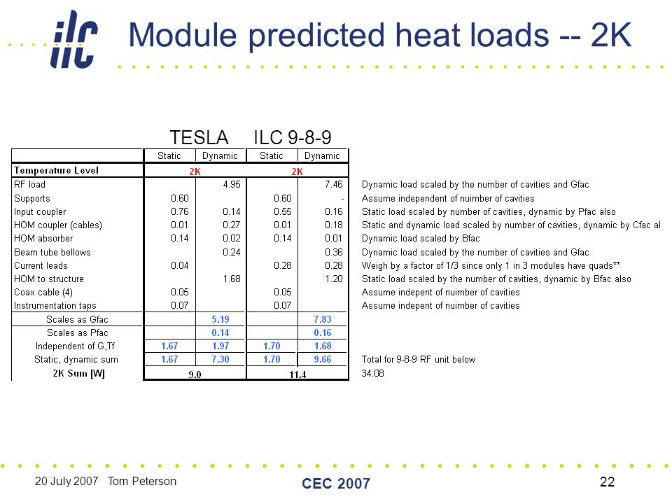 20 July 2007 Tom Peterson CEC 2007 22 Module predicted heat loads -- 2K TESLA ILC 9-8-9