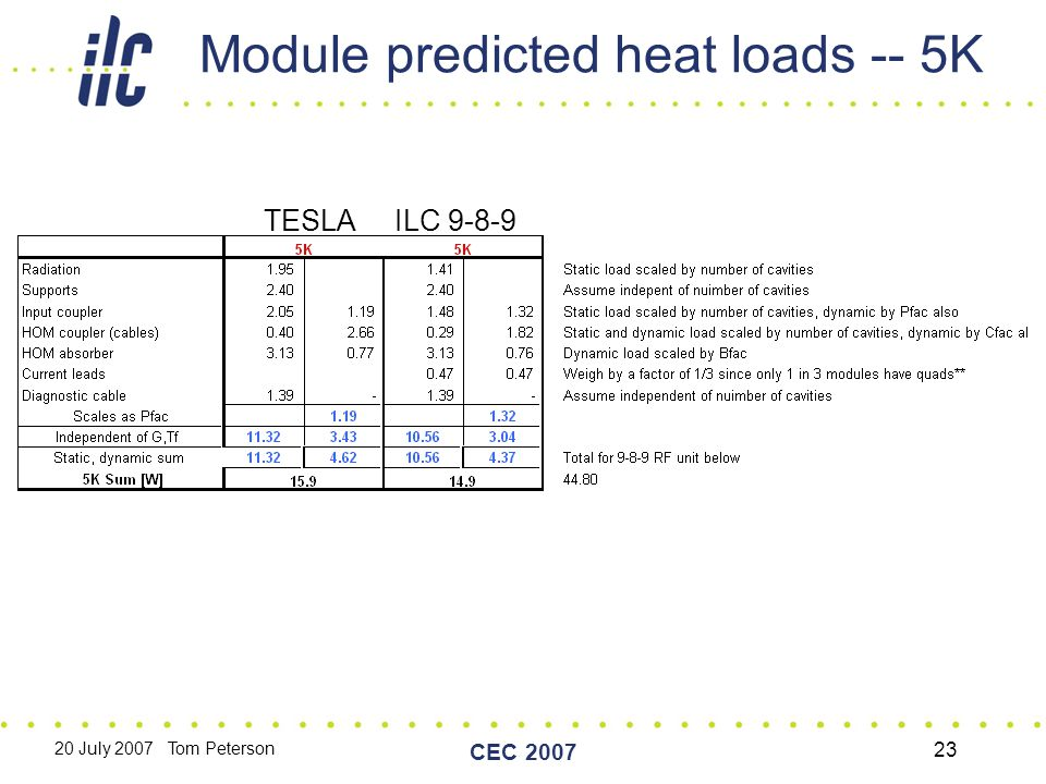 20 July 2007 Tom Peterson CEC 2007 23 Module predicted heat loads -- 5K TESLA ILC 9-8-9