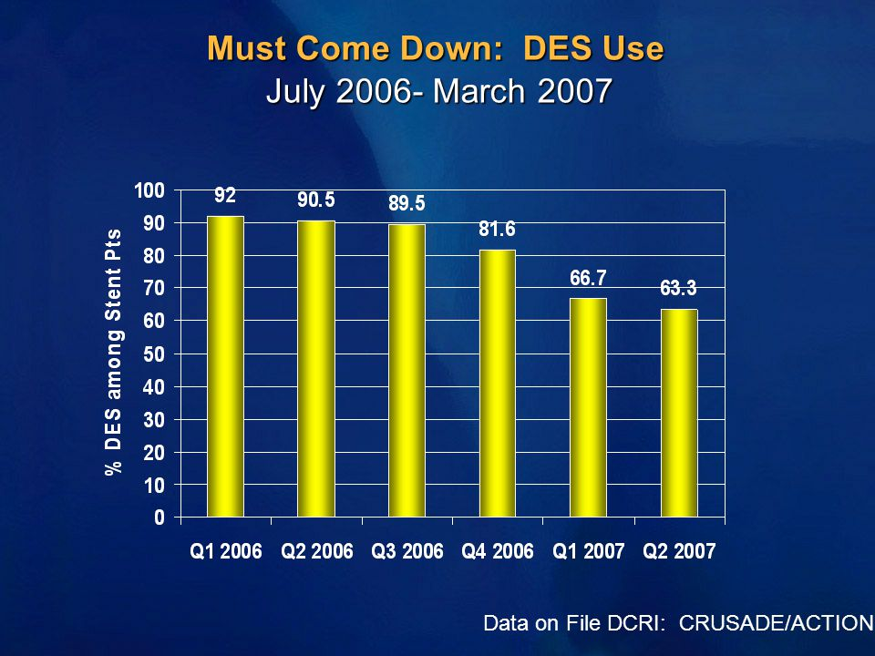 Must Come Down: DES Use July 2006- March 2007 Data on File DCRI: CRUSADE/ACTION
