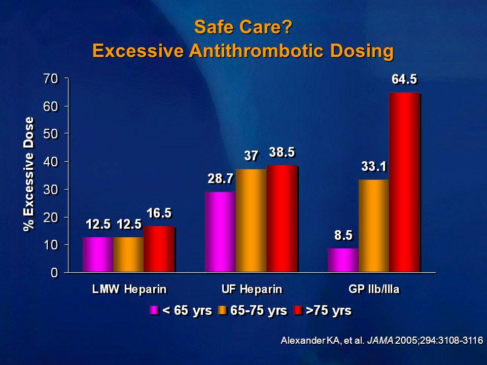 Safe Care Excessive Antithrombotic Dosing Alexander KA, et al. JAMA 2005;294:3108-3116