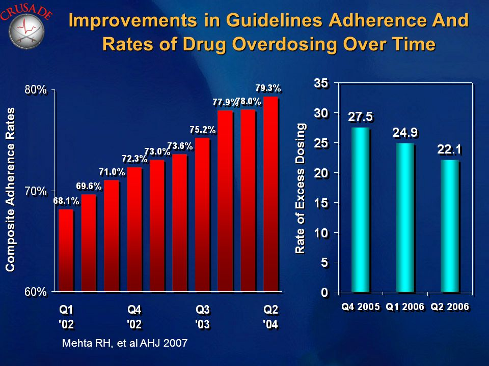 Improvements in Guidelines Adherence And Rates of Drug Overdosing Over Time Mehta RH, et al AHJ 2007 Rate of Excess Dosing Composite Adherence Rates
