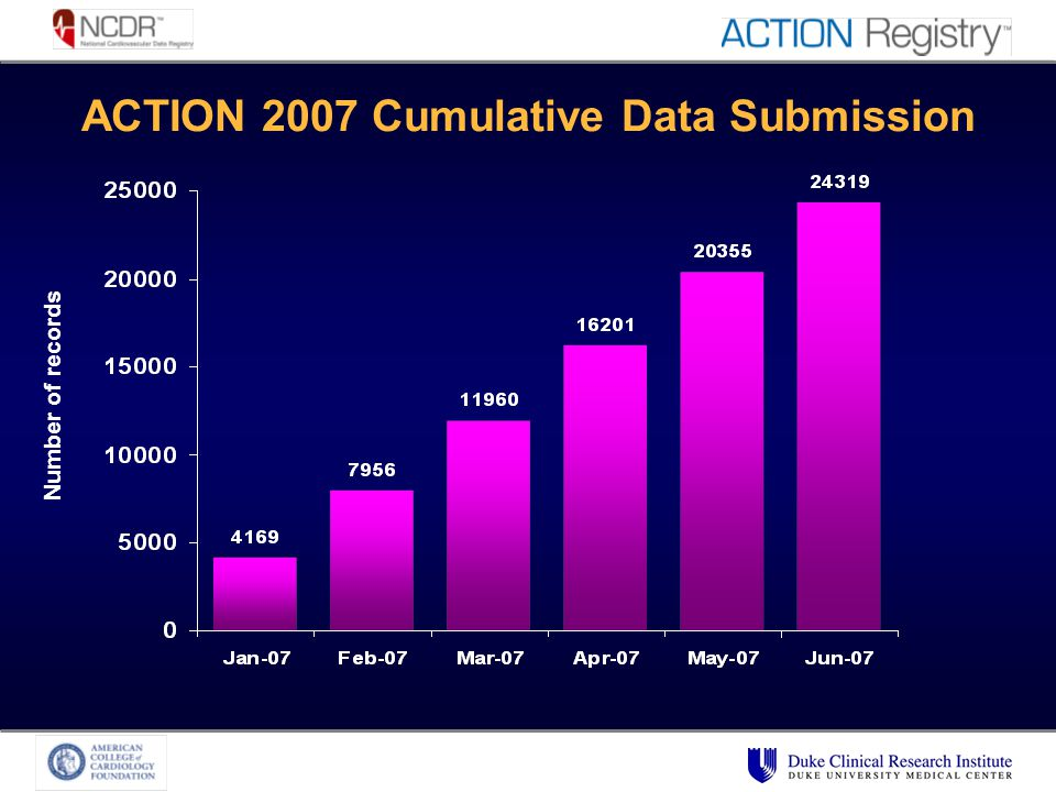 ACTION 2007 Cumulative Data Submission Number of records