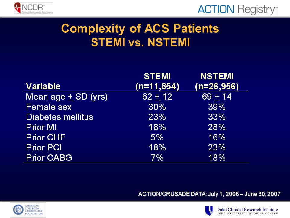 Complexity of ACS Patients STEMI vs. NSTEMI ACTION/CRUSADE DATA: July 1, 2006 – June 30, 2007