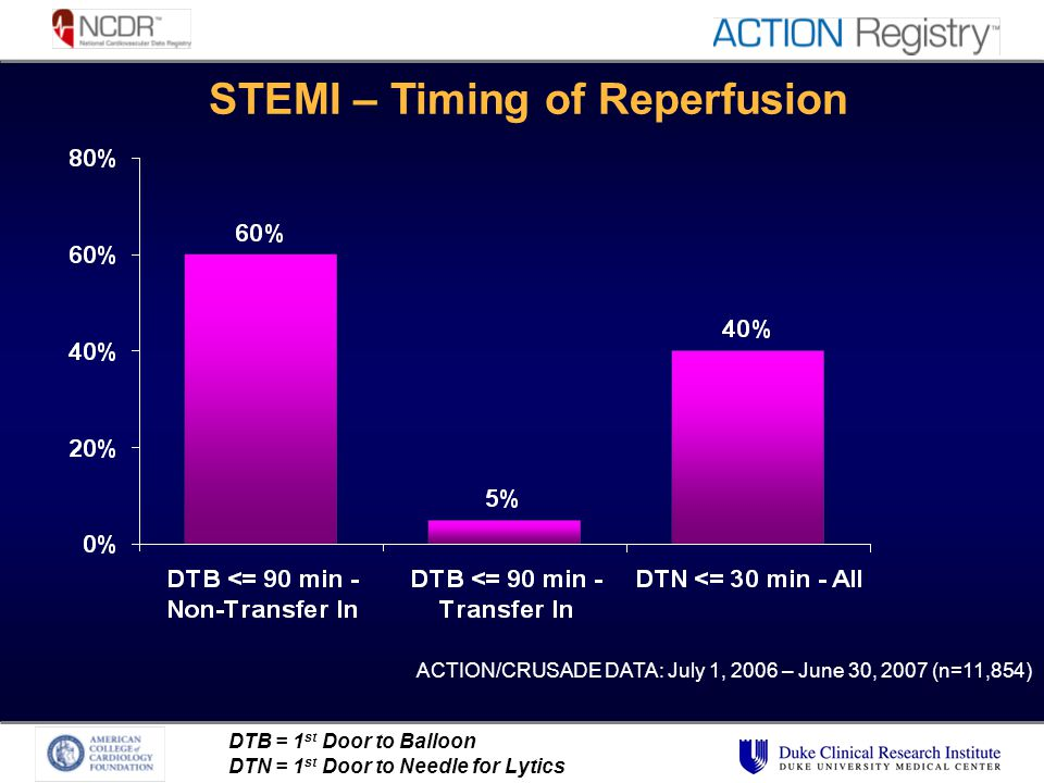 DTB = 1 st Door to Balloon DTN = 1 st Door to Needle for Lytics ACTION/CRUSADE DATA: July 1, 2006 – June 30, 2007 (n=11,854) STEMI – Timing of Reperfusion