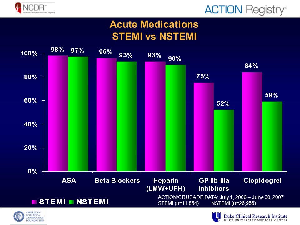 Acute Medications STEMI vs NSTEMI ACTION/CRUSADE DATA: July 1, 2006 – June 30, 2007 STEMI (n=11,854) NSTEMI (n=26,956)