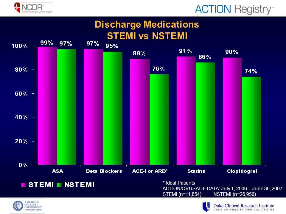 Discharge Medications STEMI vs NSTEMI * Ideal Patients ACTION/CRUSADE DATA: July 1, 2006 – June 30, 2007 STEMI (n=11,854) NSTEMI (n=26,956)