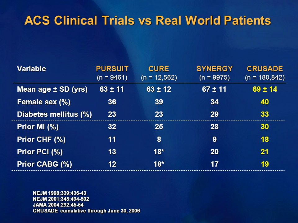 ACS Clinical Trials vs Real World Patients VariablePURSUITCURESYNERGYCRUSADE (n = 9461)(n = 12,562)(n = 9975)(n = 180,842) Mean age ± SD (yrs)63 ± 116