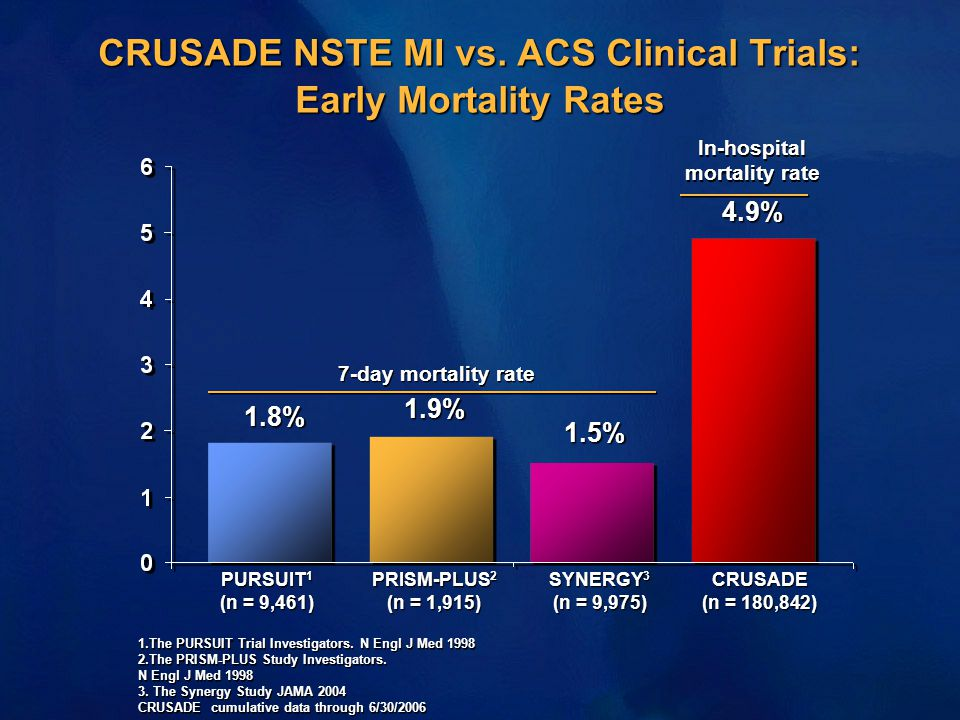 CRUSADE NSTE MI vs. ACS Clinical Trials: Early Mortality Rates PURSUIT 1 (n = 9,461) PRISM-PLUS 2 (n = 1,915) SYNERGY 3 (n = 9,975) CRUSADE (n = 180,8
