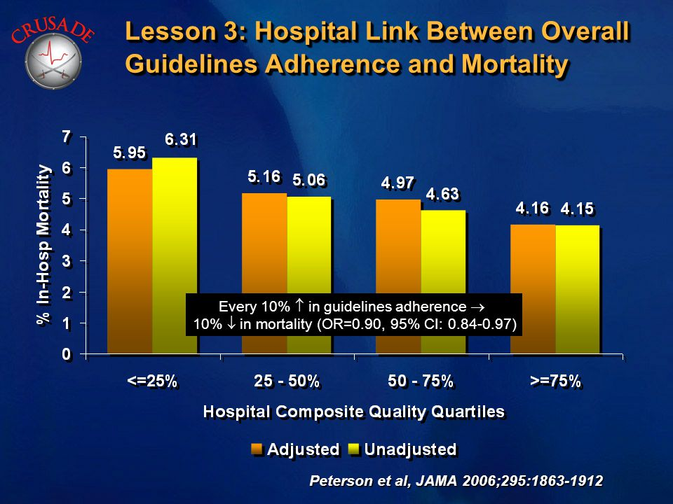 Lesson 3: Hospital Link Between Overall Guidelines Adherence and Mortality Peterson et al, JAMA 2006;295:1863-1912 Every 10%  in guidelines adherence  10%  in mortality (OR=0.90, 95% CI: 0.84-0.97)
