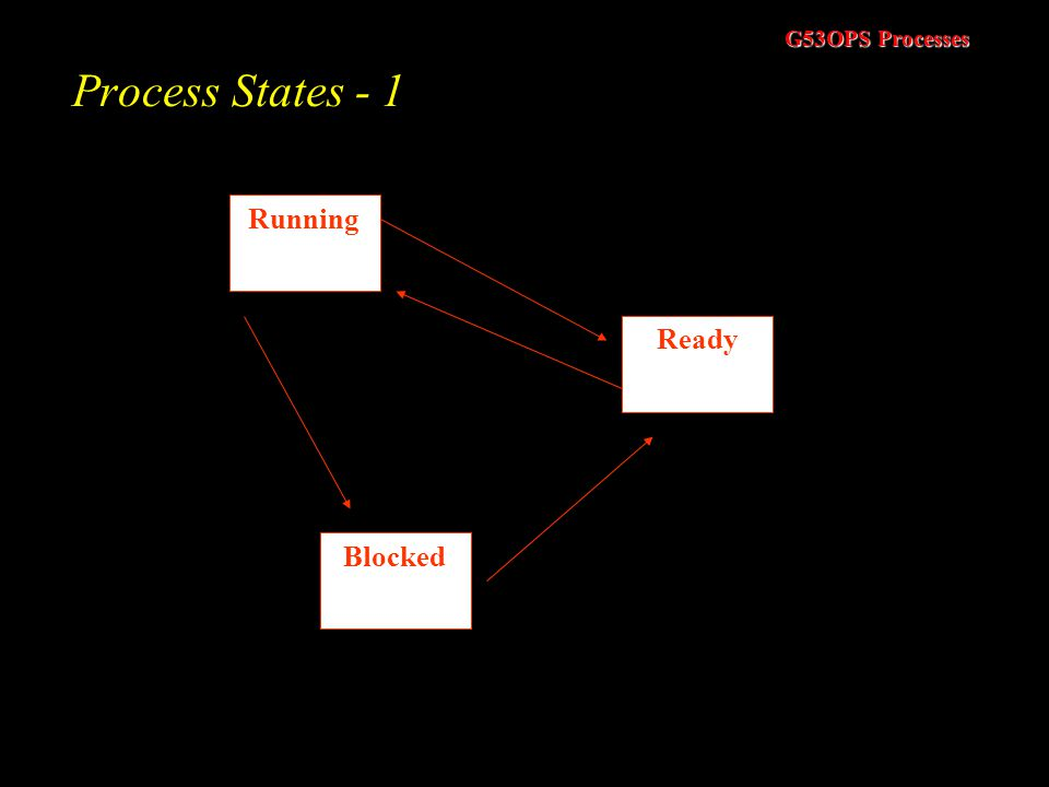 G53OPS Processes Process States - 1 Running Blocked Ready