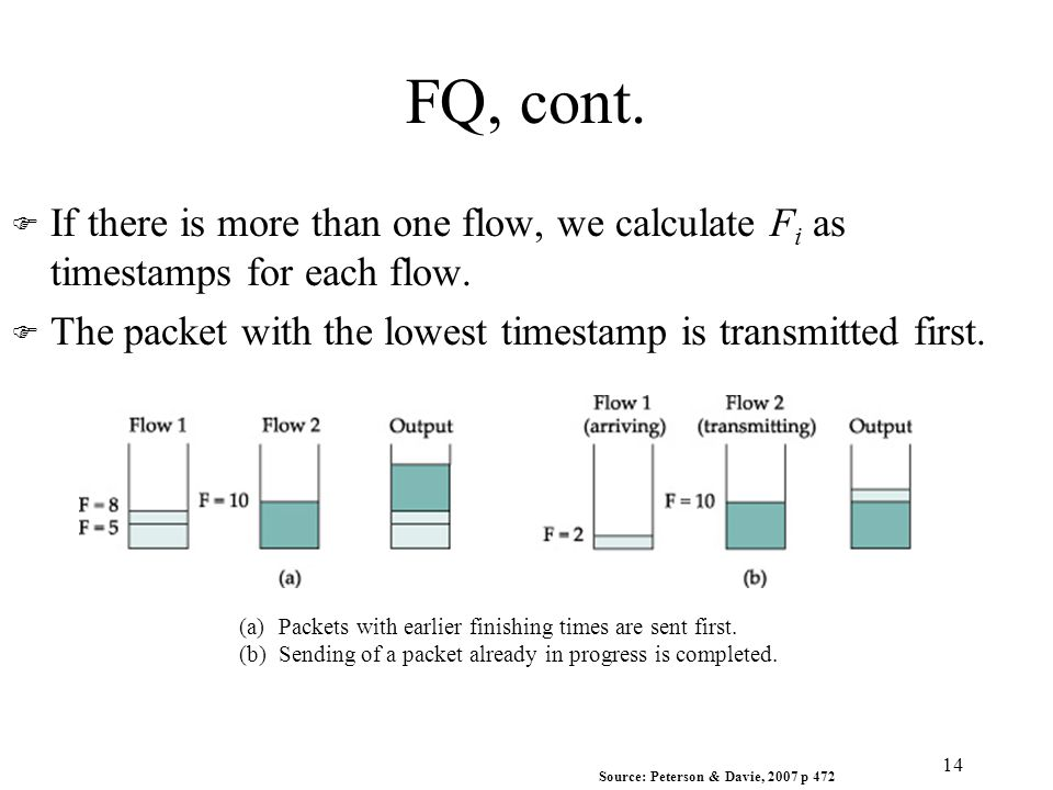 FQ, cont. 14 Source: Peterson & Davie, 2007 p 472 (a)Packets with earlier finishing times are sent first. (b)Sending of a packet already in progress i