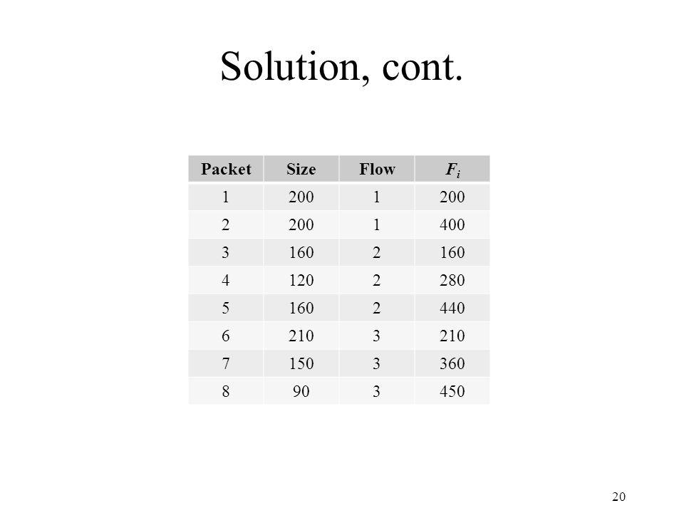 Solution, cont. 20 PacketSizeFlowFiFi 12001 2 1400 31602 41202280 51602440 62103 71503360 8903450