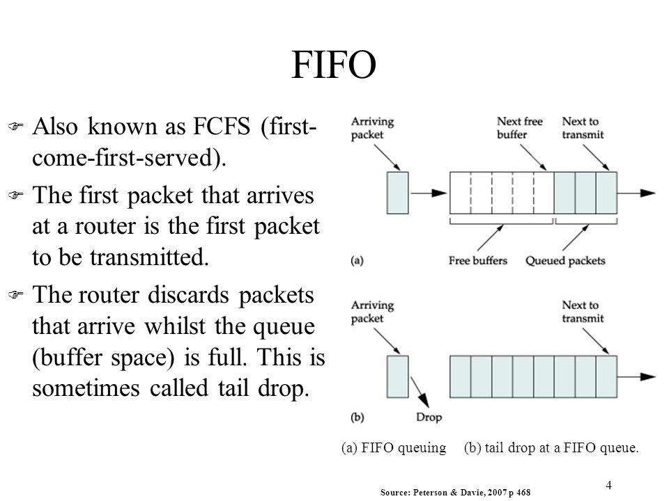 FIFO F Also known as FCFS (first- come-first-served).
