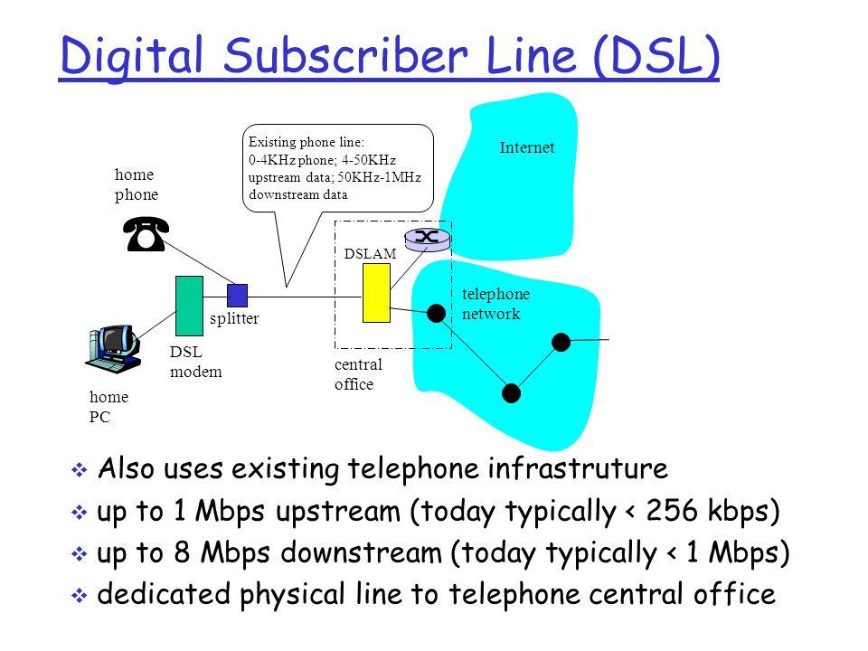 telephone network DSL modem home PC home phone Internet DSLAM Existing phone line: 0-4KHz phone; 4-50KHz upstream data; 50KHz-1MHz downstream data spl