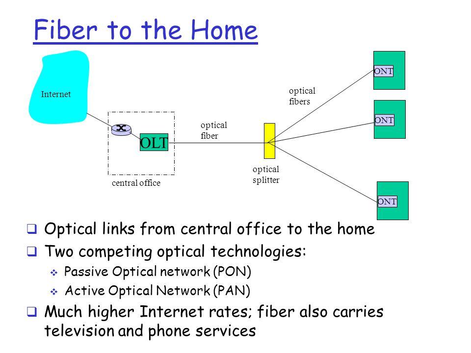 ONT OLT central office optical splitter ONT optical fiber optical fibers Internet Fiber to the Home  Optical links from central office to the home 