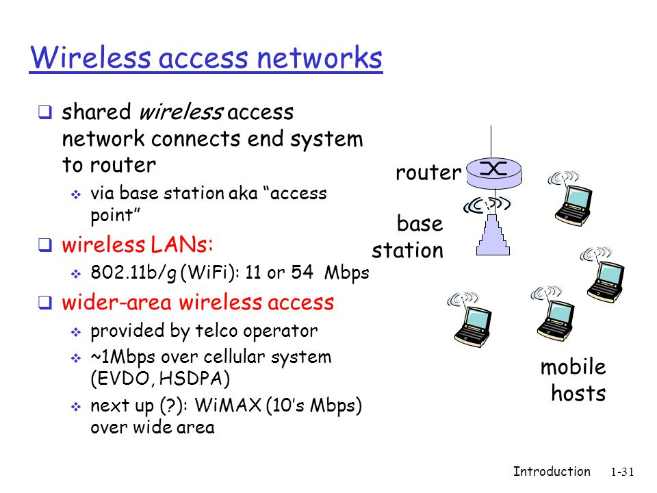 """Introduction 1-31 Wireless access networks  shared wireless access network connects end system to router  via base station aka """"access point""""  wire"""