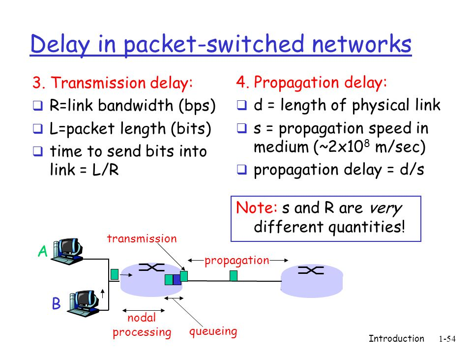 Introduction 1-54 Delay in packet-switched networks 3. Transmission delay:  R=link bandwidth (bps)  L=packet length (bits)  time to send bits into