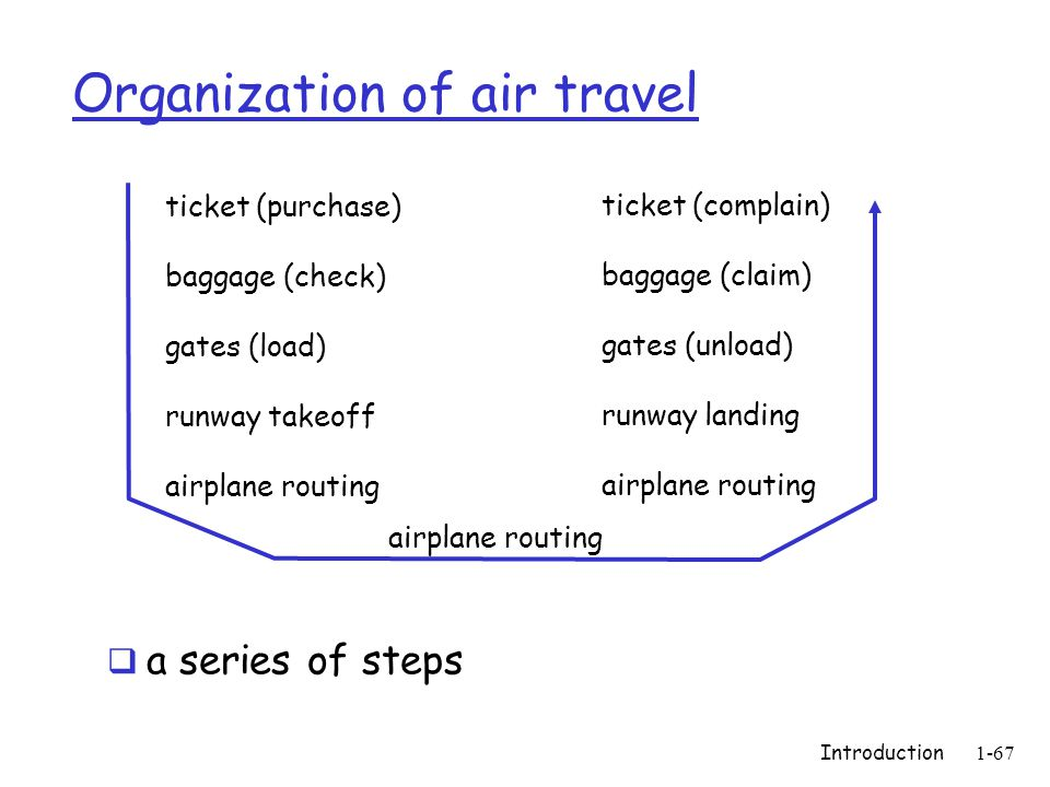 Introduction 1-67 Organization of air travel  a series of steps ticket (purchase) baggage (check) gates (load) runway takeoff airplane routing ticket