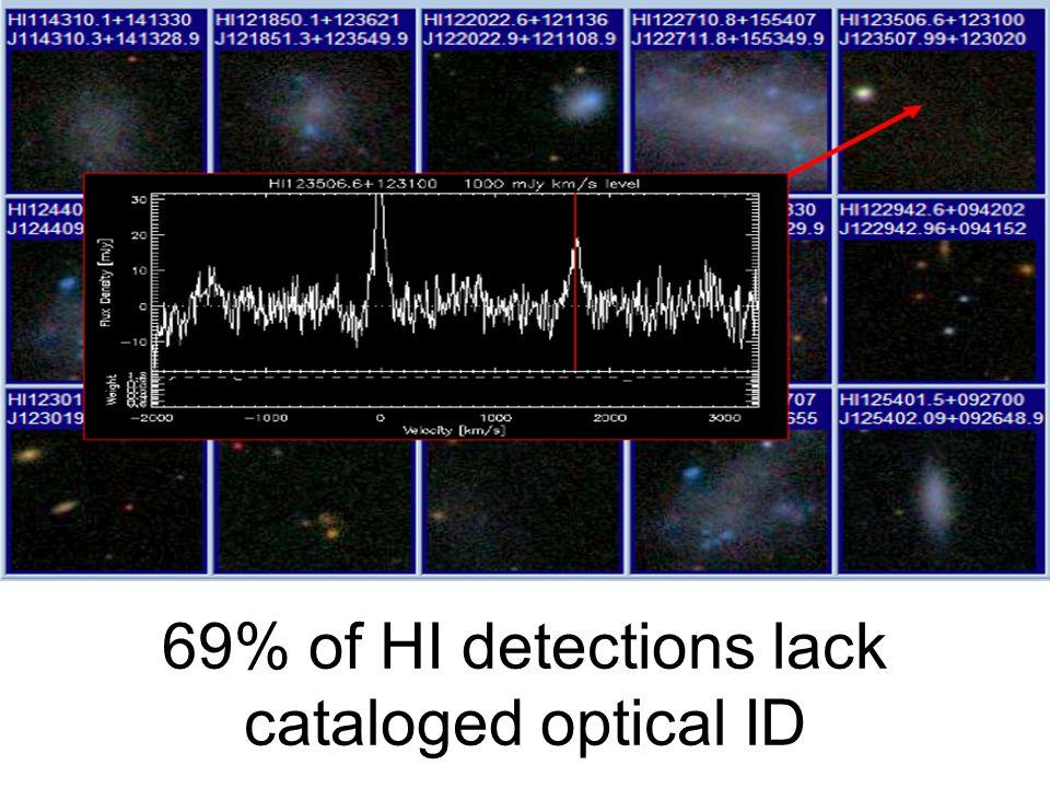 69% of HI detections lack cataloged optical ID