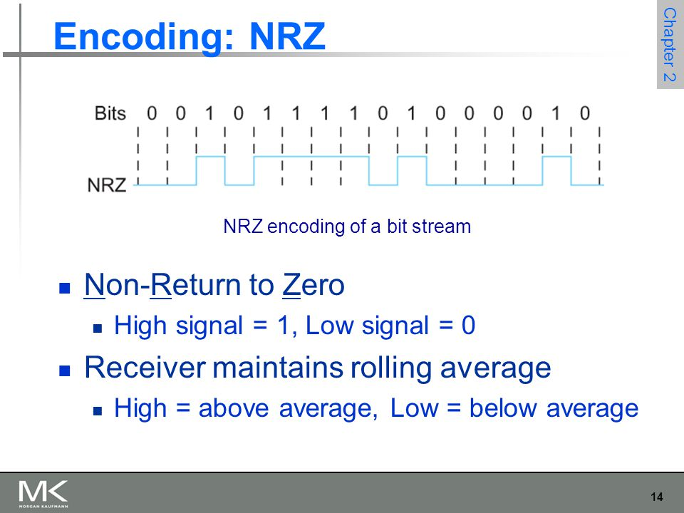 14 Chapter 2 Encoding: NRZ Non-Return to Zero High signal = 1, Low signal = 0 Receiver maintains rolling average High = above average, Low = below ave