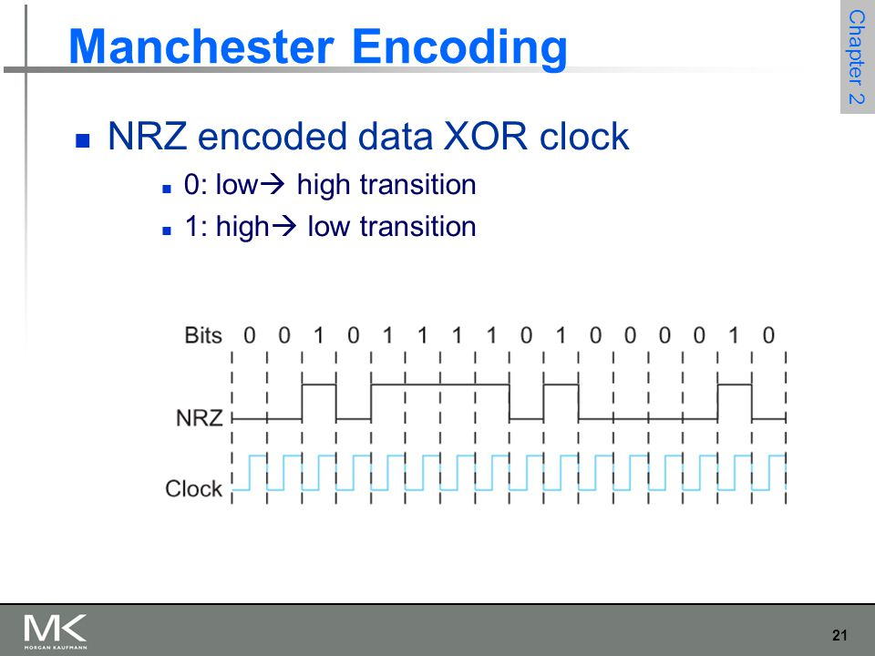 21 Chapter 2 Manchester Encoding NRZ encoded data XOR clock 0: low  high transition 1: high  low transition