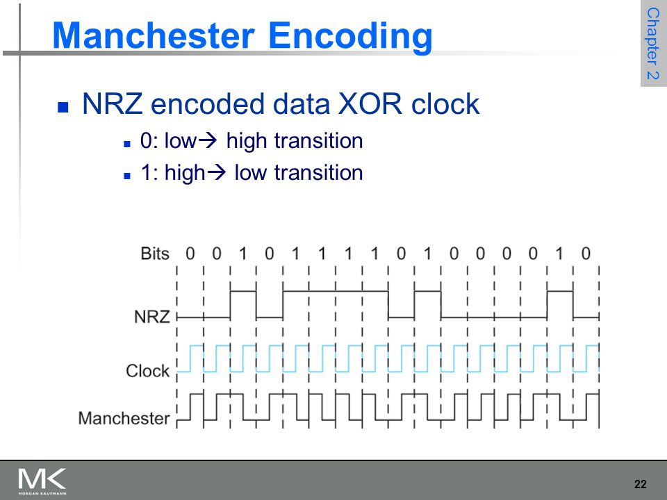 22 Chapter 2 Manchester Encoding NRZ encoded data XOR clock 0: low  high transition 1: high  low transition