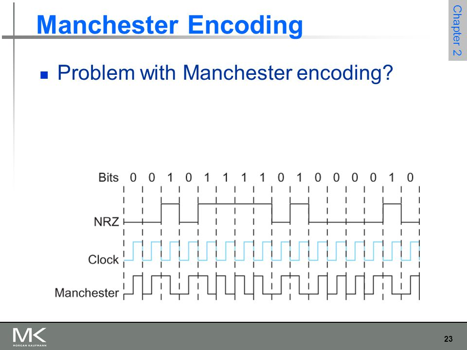 23 Chapter 2 Manchester Encoding Problem with Manchester encoding