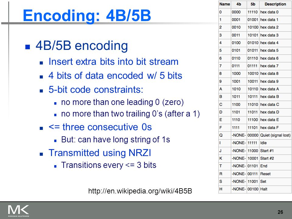 26 Chapter 2 Encoding: 4B/5B 4B/5B encoding Insert extra bits into bit stream 4 bits of data encoded w/ 5 bits 5-bit code constraints: no more than one leading 0 (zero) no more than two trailing 0's (after a 1) <= three consecutive 0s But: can have long string of 1s Transmitted using NRZI Transitions every <= 3 bits http://en.wikipedia.org/wiki/4B5B