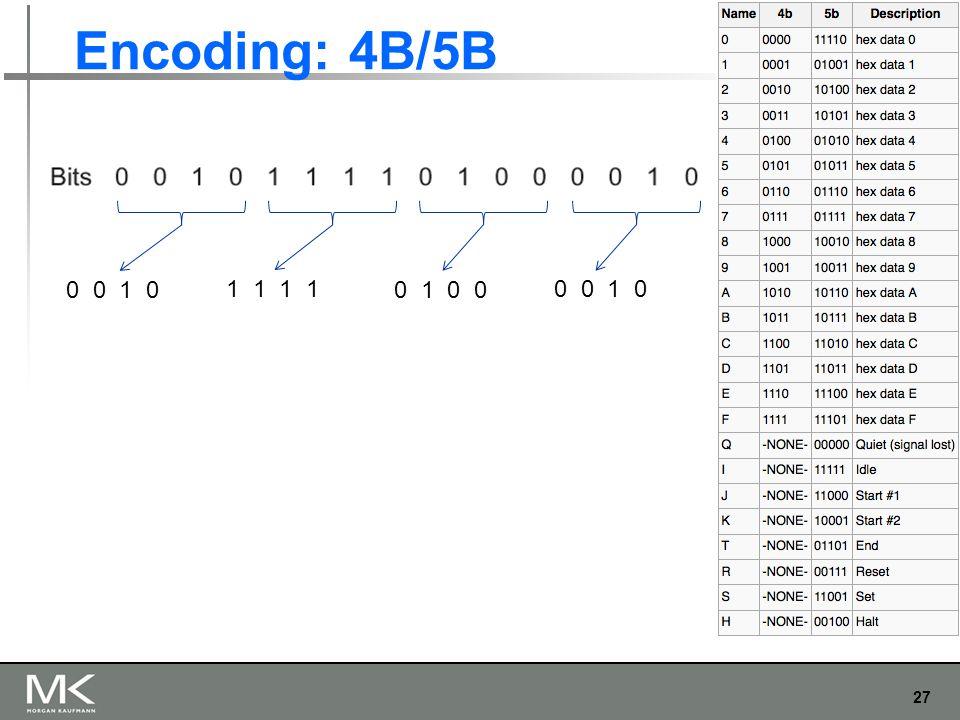 27 Chapter 2 Encoding: 4B/5B 0 0 1 0 1 1 0 1 0 0 0 0 1 0