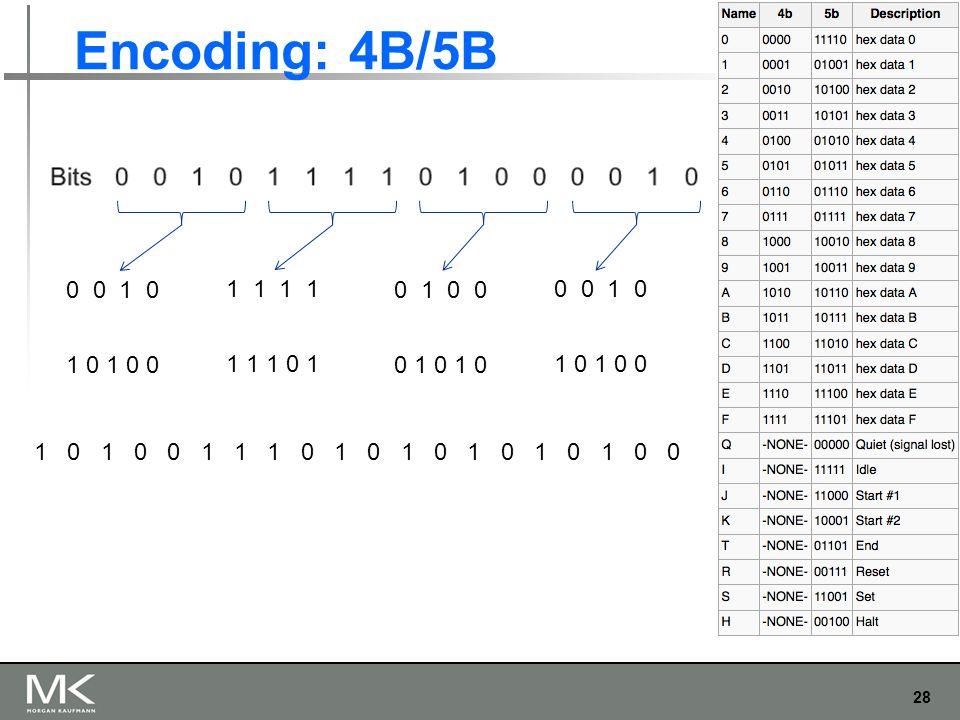 28 Chapter 2 Encoding: 4B/5B 0 0 1 0 1 1 0 1 0 0 0 0 1 0 1 0 1 0 0 1 1 1 0 1 0 1 0 1 0 1 0 1 0 0 1 0 1 0 0 1 1 1 0 1 0 1 0 1 0 1 0 1 0 0