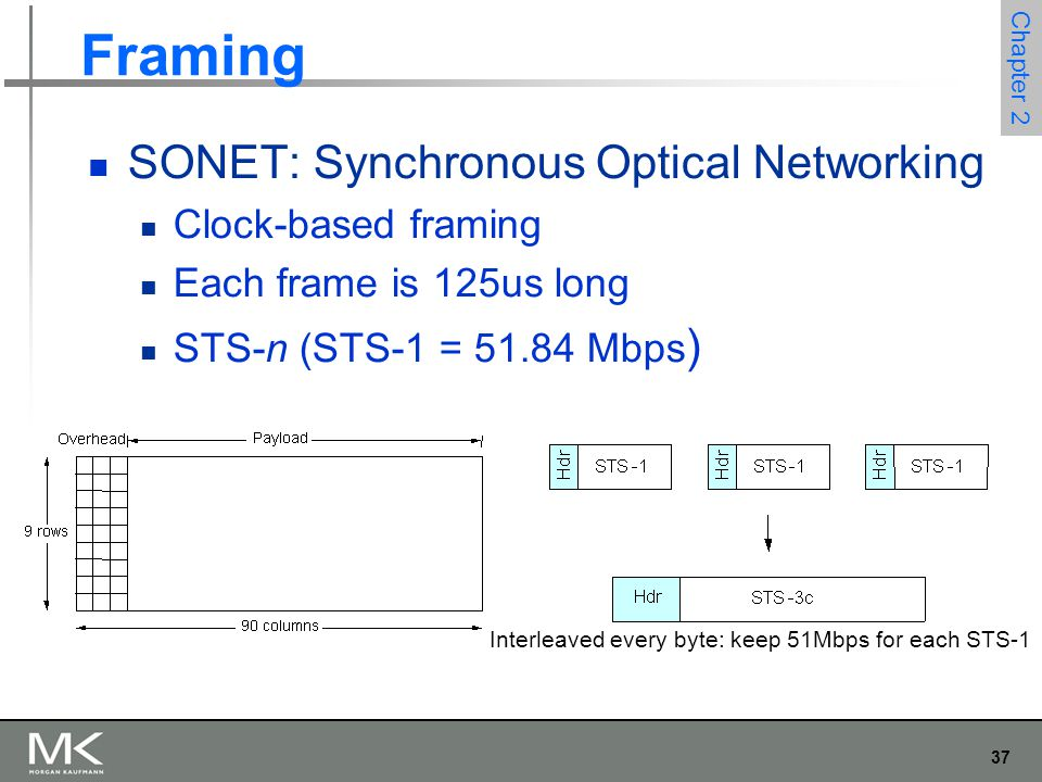 37 Chapter 2 Framing SONET: Synchronous Optical Networking Clock-based framing Each frame is 125us long STS-n (STS-1 = 51.84 Mbps ) Interleaved every