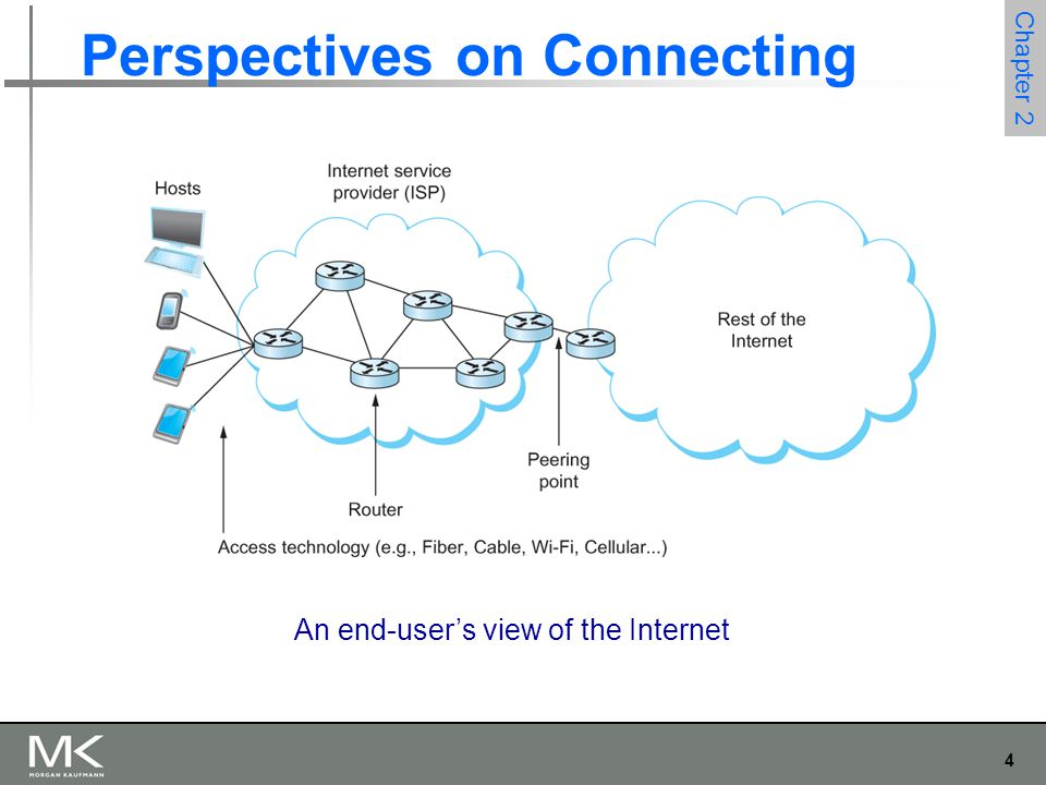 4 Chapter 2 Perspectives on Connecting An end-user's view of the Internet