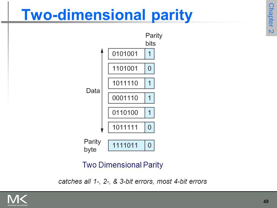 49 Chapter 2 Two-dimensional parity Two Dimensional Parity catches all 1-, 2-, & 3-bit errors, most 4-bit errors