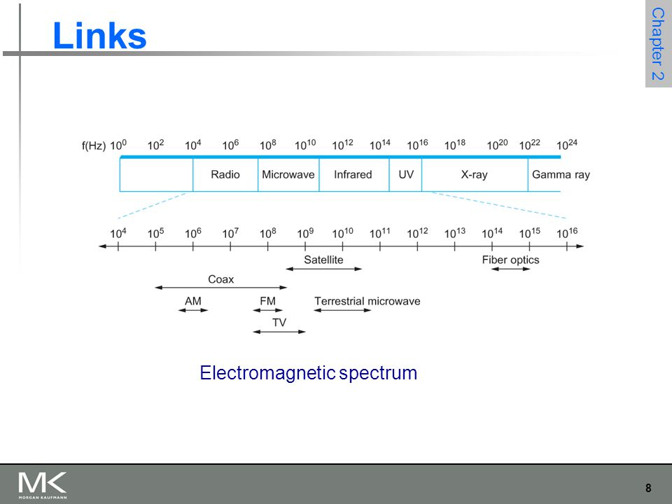 39 Chapter 2 Error Detection Bit errors are introduced into frames Electrical interference, thermal noise, etc.